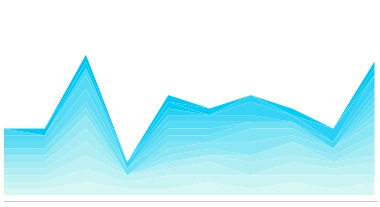A graph of the last two weeks.